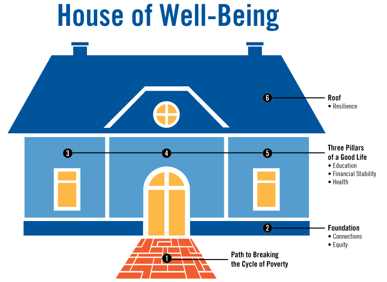 house of well-being graphic describing the path to breaking the cycle of poverty, foundation, three pillars of a good life, and roof