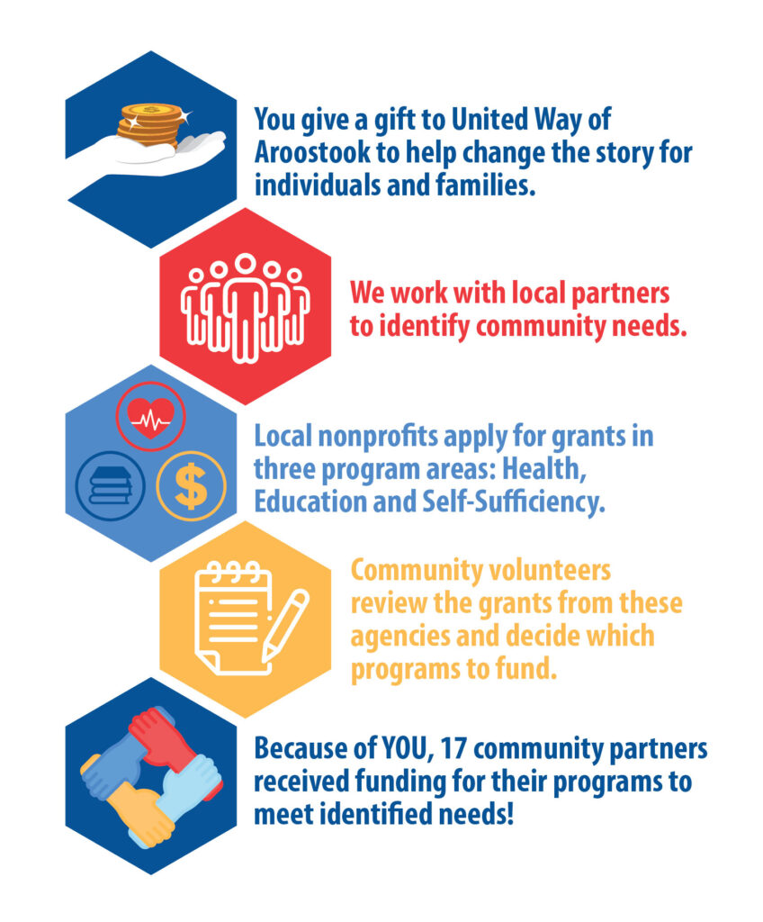 "united way web graphic ""you give a gift to united way of aroostook to help change the story for individuals and families. we work with local partners to identify community needs. local nonprofits apply for grants in three program areas: health, education and self-sufficiency. community volunteers review the grants from these agencies and decide which programs to fund. because of you, 17 community partners received funding for their programs to meet identified needs!"""